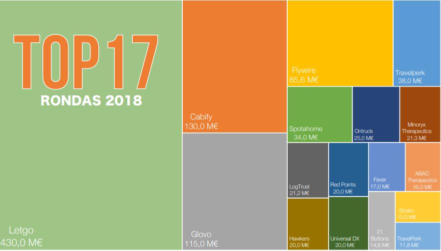 inversiones españolas startups 2018