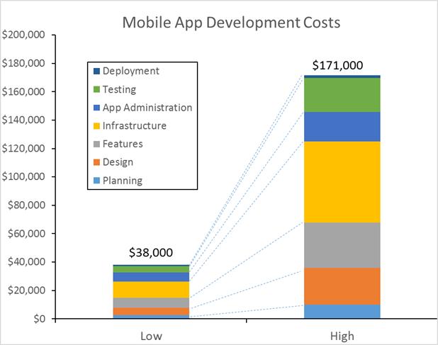 Mobile-App-desarrollo-costos