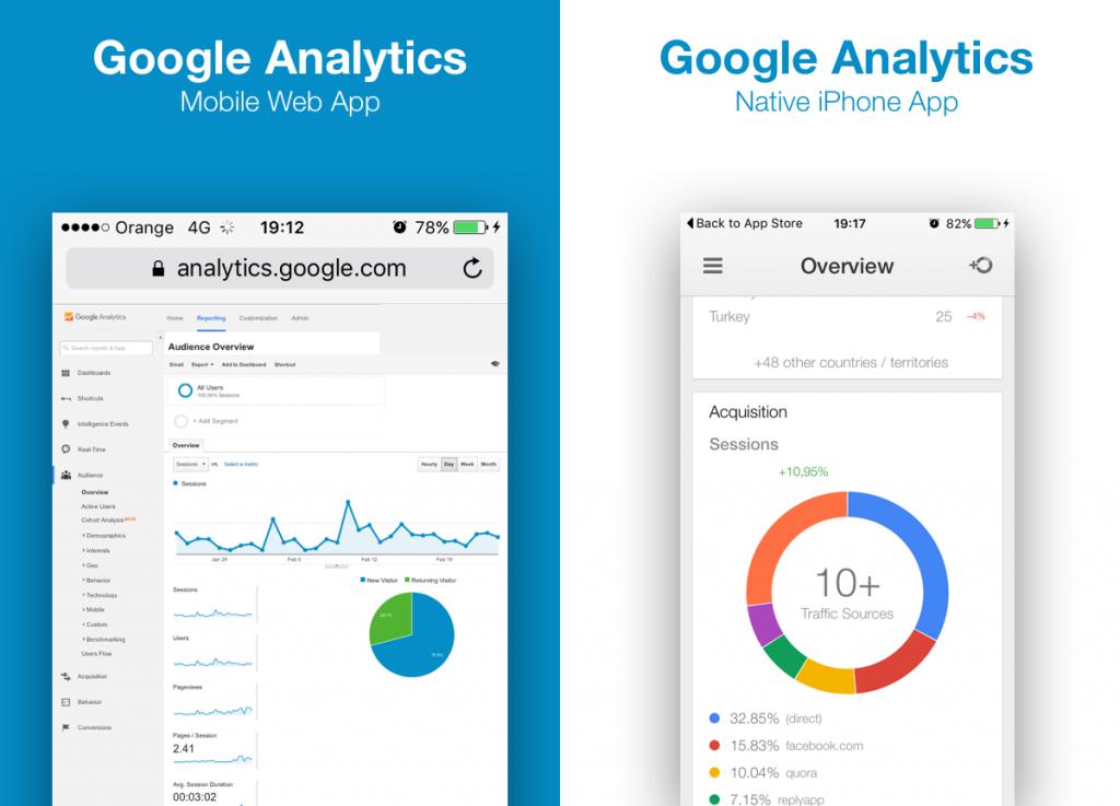 Aplicación nativa de Google Analytics frente a la aplicación web Google Analytics