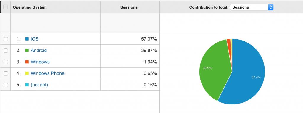 Tráfico de Google Analytics para SO móvil